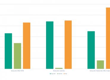 Porównanie ilości realizacji kampanii mobilnych przed/po pandemii