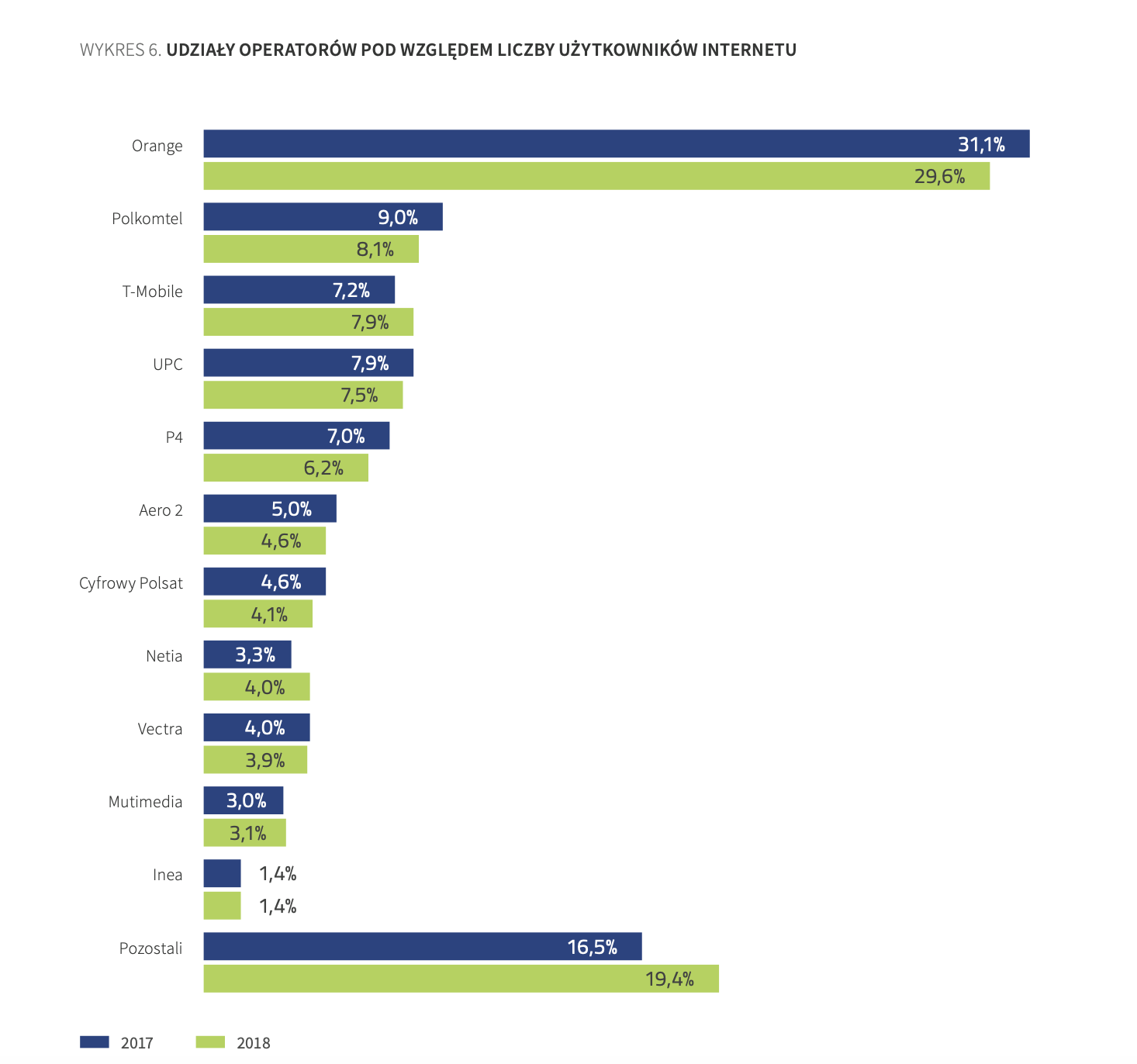 Dostęp do Internetu -Raport o stanie rynku telekomunikacyjnego UKE