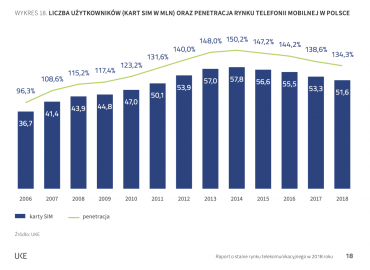 Rynek Operatorów Sieci Komórkowej, dane